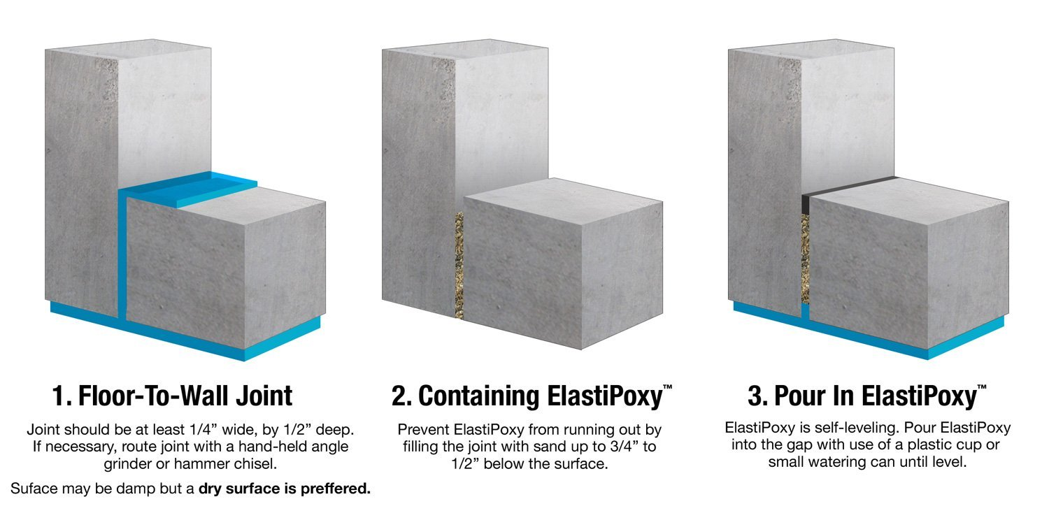 Elastipoxy Joint Amp Crack Filler Kit 2 Qts Floor To